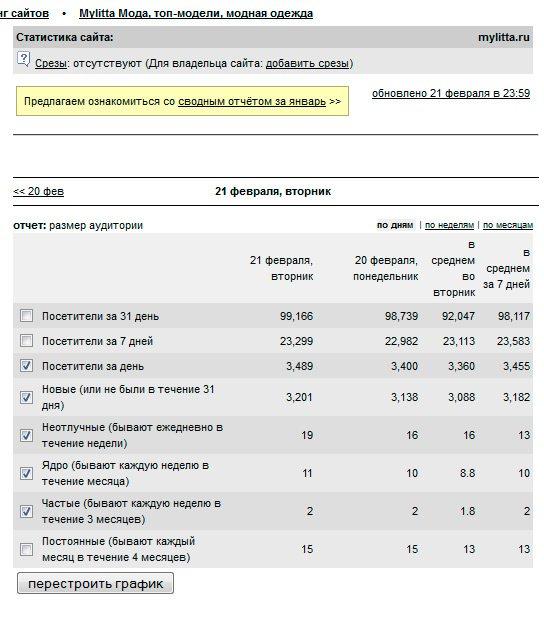 Статистика сайта Милитта