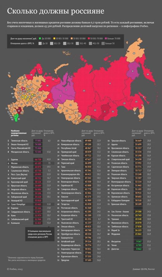 Покупки в кредит и растущие долги россиян