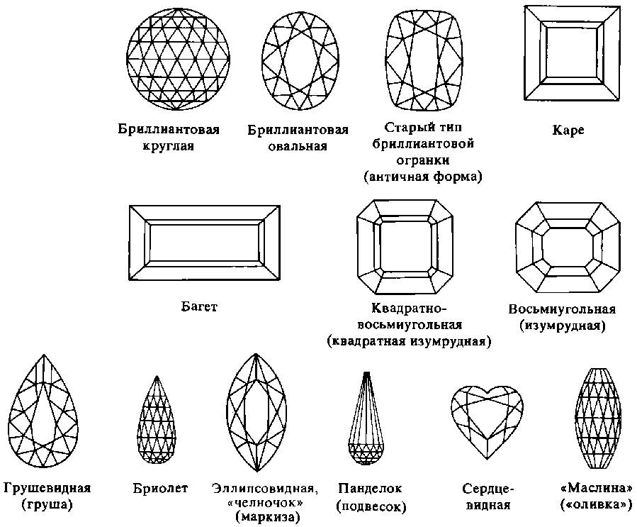 Виды и формы огранки драгоценных камней