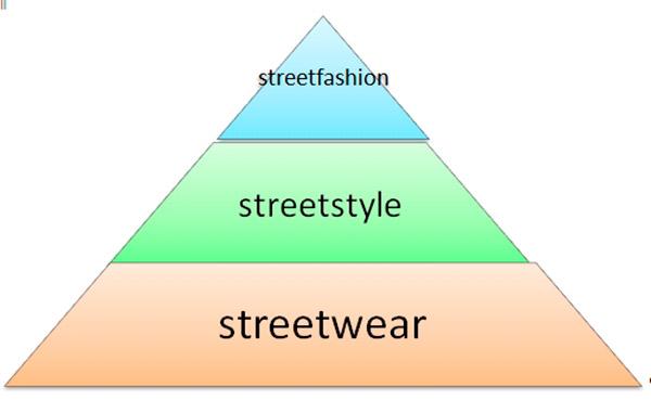 История и теория уличной моды